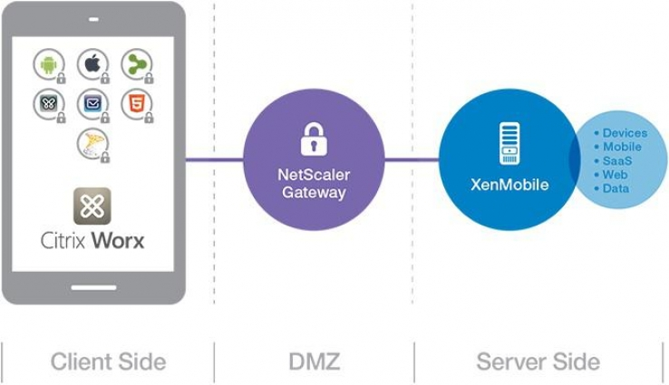 Citrix XenMobile boldly goes Enterprise