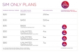Virgin Mobile's new data rollover and double data deals
