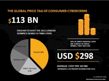 Cybercrime more costly than ever
