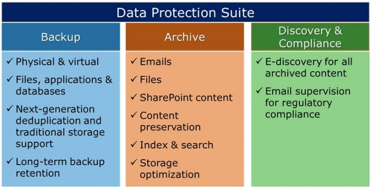 EMC launches Data Protection Suite
