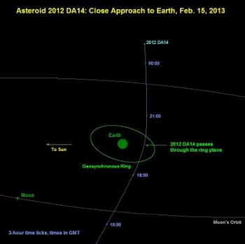 In this oblique view, the path of near-Earth asteroid 2012 DA14 is seen passing close to Earth on Feb. 15, 2013.