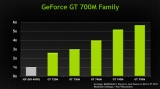 Nvidia GeForce 7xxM (notebook graphics get a Boost 2.0)