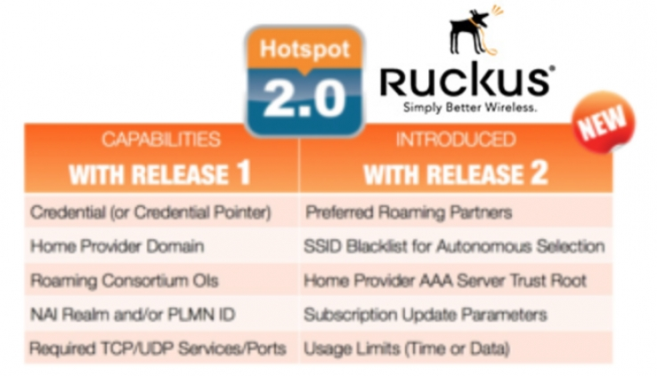 Ruckus Hotspot 2.0 heats up Public WiFi with Release 2