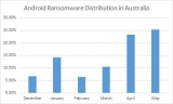 Android ransomware increasing in Australia: Bitdefender