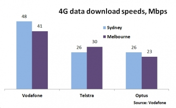 Vodafone now claiming fastest 4G only in Sydney and Melbourne