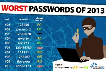 'Password' is no longer the most used password