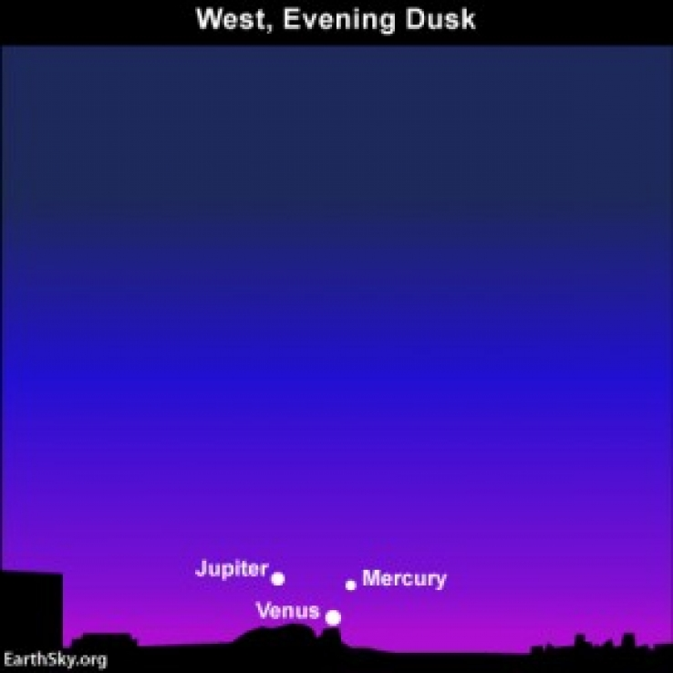 Venus, Jupiter, Mercury on May 25.