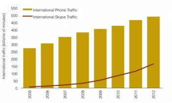 International voice traffic - phone vs Skype