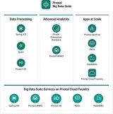 Pivotal upgrades Big Data Suite