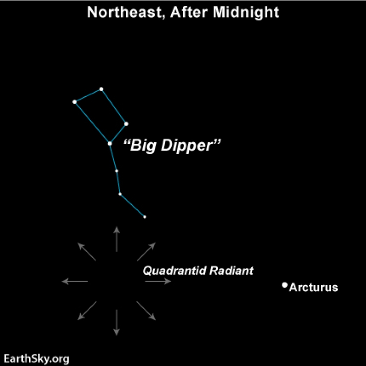 Locate the Quadrantid radiant in reference to the Big Dipper and the bright star Arcturus.