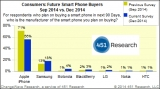 iPhone demand very strong as Samsung regains 'some momentum'