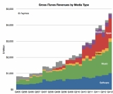 iTune Revenues. (Source: Asymco)
