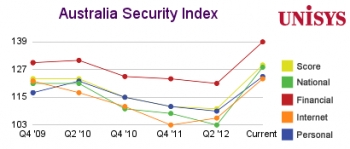 Temperature rises on security concerns for Australians