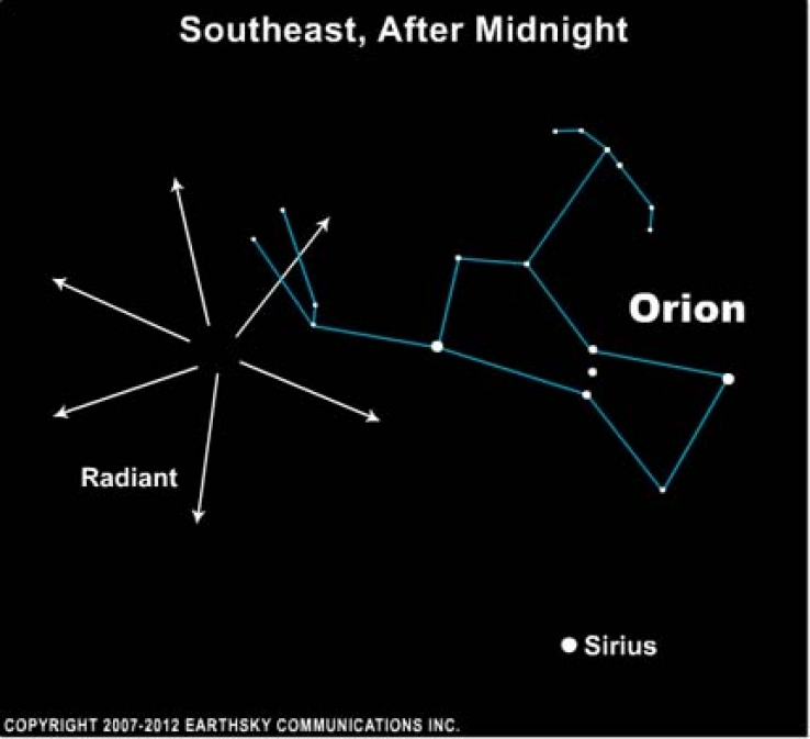 For those in the northern hemisphere, the Orionids radiate from a point near the upraised Club of the constellation Orion the Hunter.