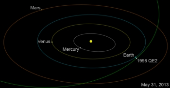 The orientation of the inner solar system as the asteroid flys by on Friday, May 31, 2013.