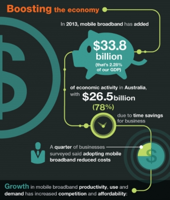 Mobile broadband worth billions to Australian economy