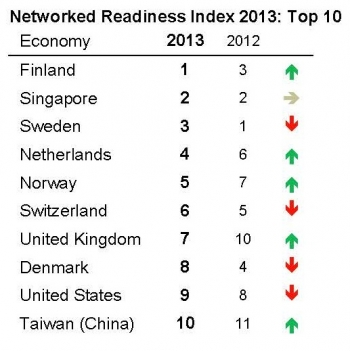 Australia falling behind in ICT
