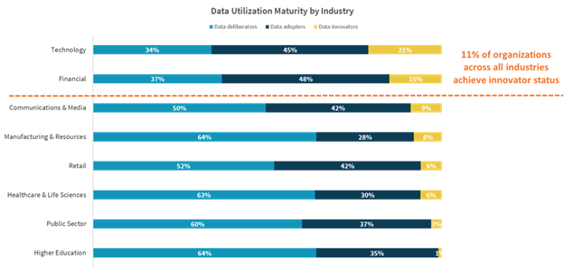 Splunk data maturity