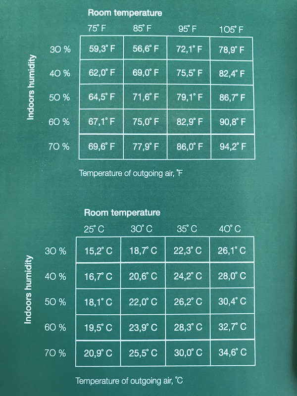 Temperature cooling explanation