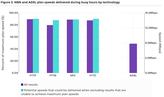 iTWire - 'Underperforming' broadband services still a