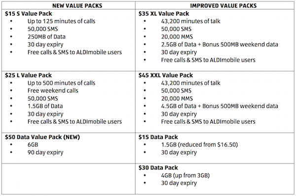 iTWire - ALDIMobile revamps pre-paid voice and data lineup