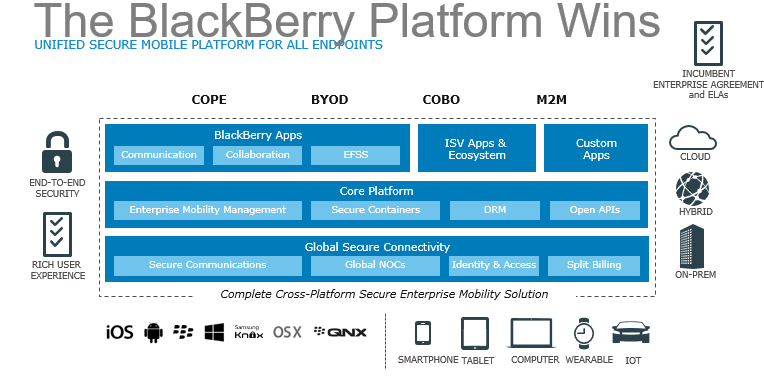 iTWire - Blackberry PRIV is only a small part of what it does