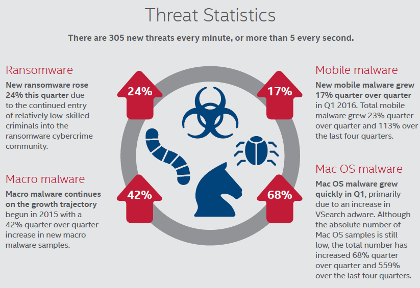 iTWire - Cyber-attacks substantially up in Q1 – McAfee