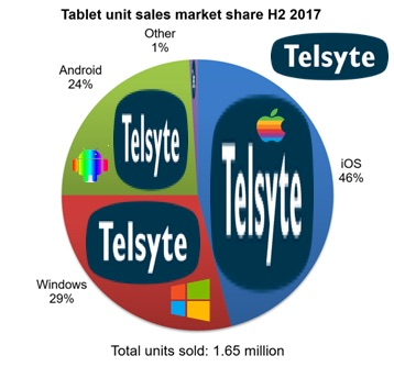 iTWire - Aussie Tablets: iPad sales dominate, Windows up too, but