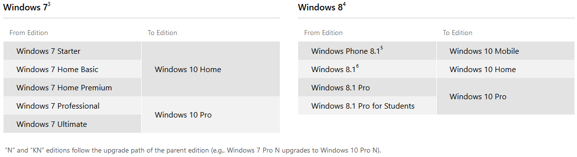 difference between windows 7 home premium and pro