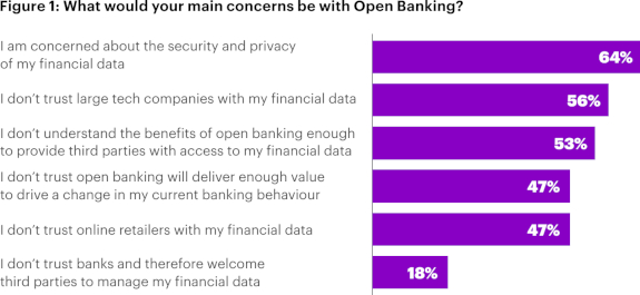 accenture open banking
