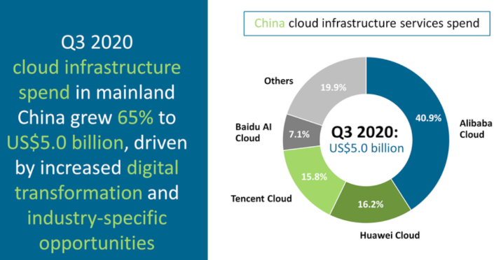 china cloud 3q