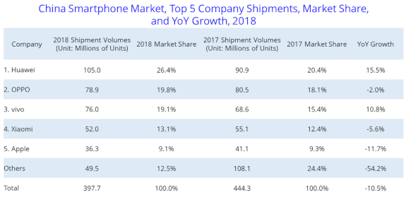 iTWire - China smartphone shipments down 10% in 2018
