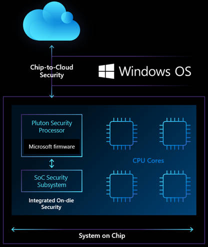 chip to cloud security