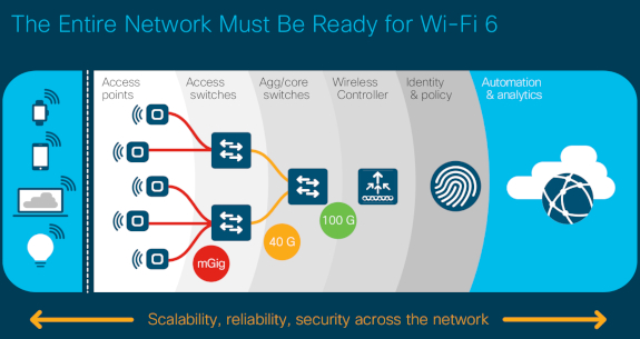 iTWire - Cisco unveils Wi-Fi 6 networking stack