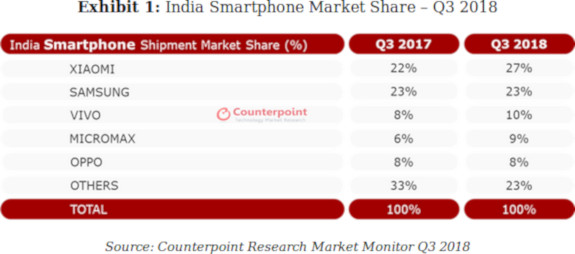 counterpoint q3 india