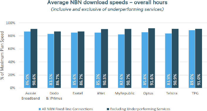 iTWire - Optus customers experiencing more NBN outages: ACCC
