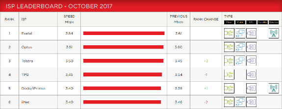 iTWire - Exetel tops Netflix ISP rankings for October