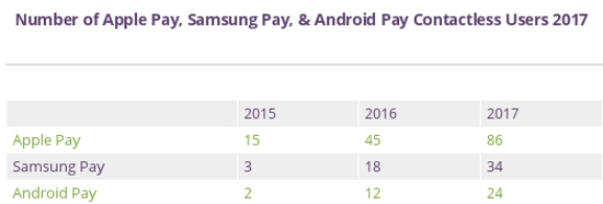 Contactless pay figures.