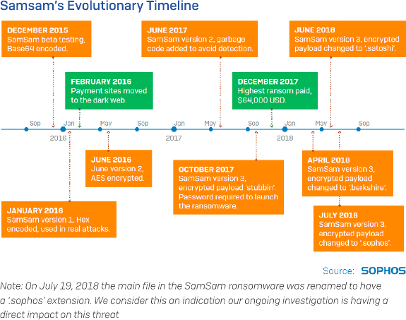 iTWire - SamSam ransomware has now earned almost US$6m: Sophos