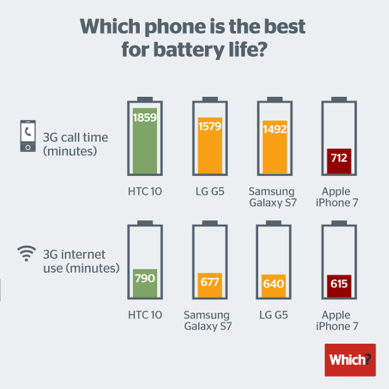 smartphone battery life 2016