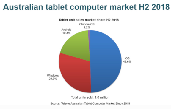iTWire - Australia tablet sales hit a bump in 2H2018, says Telsyte