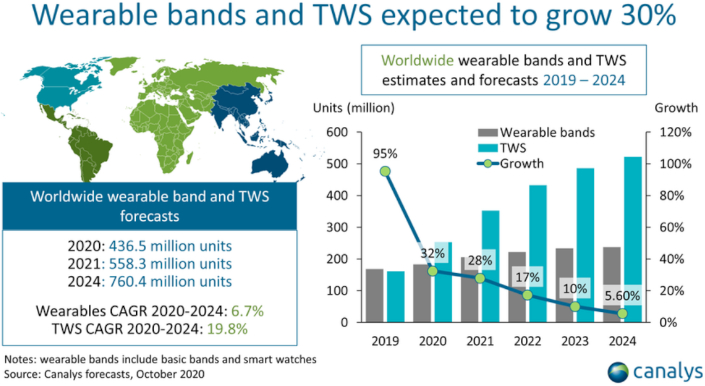 wearables canalys
