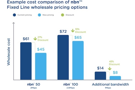 NBN pricing structure