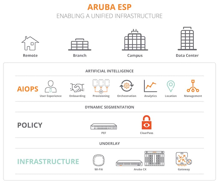 Aruba ESP Enabling a Unified Infrastructure