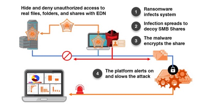 Attivo Advanced Protection Disrupts Ransomware 2.0
