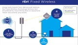 NBN Co ditches 100/40Mbps wireless plans