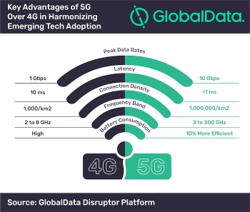 Adoption of emerging technologies will be enabled by 5G: analyst