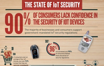 9 in 10 lack confidence in IoT security, want government regulation, Gemalto finds