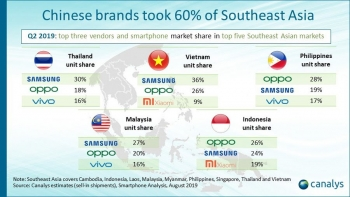 Chinese brands take lion's share of 'modest' growth in Southeast Asia smartphone shipments: analyst