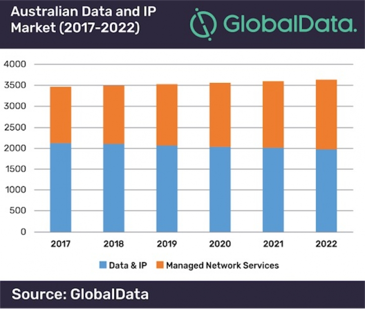 iTWire - Aussie telcos, time to get serious with managed SD